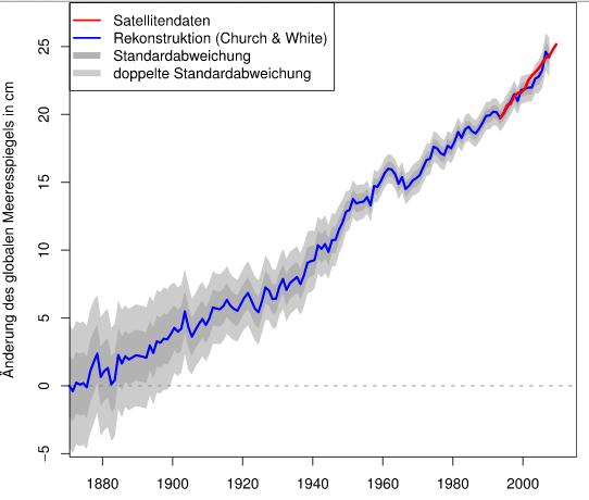 Seit 1870 ist der Meeresspiegel um etwa 25 cm gestiegen.