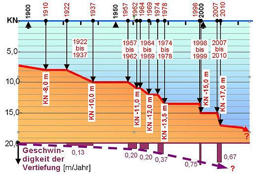 Zeitschiene der verschiedenen Elbvertiefungen. Grafik:  von Dr. Achim Taubert (mit einem Grafikprogramm erstellt) [CC BY-SA 2.0 (http://creativecommons.org/licenses/by-sa/2.0)], via Wikimedia Commons